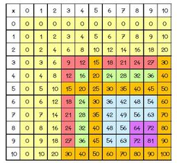 Des étoiles de tables pour les CE1 et les CE2