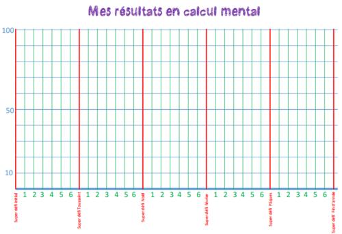 Calcul mental CM1 et CM2 : programmation et générateur