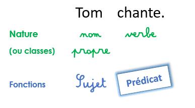Désormais on peut utiliser le mot approprié pour désigner la fonction du  verbe ou du groupe verbal. 962ef712badc