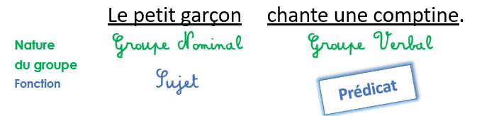 Nouveau programme de grammaire : le prédicat - Charivari à ...