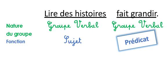 Nouveau Programme De Grammaire Le Predicat Charivari A L Ecole