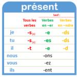 Affiche de conjugaison : le présent