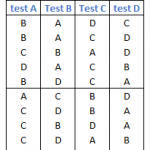 Correction des tests de ceintures de mesures (voir article ceintures pour obtention du MdP)